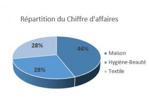 Repartition chiffre affaires par secteurs